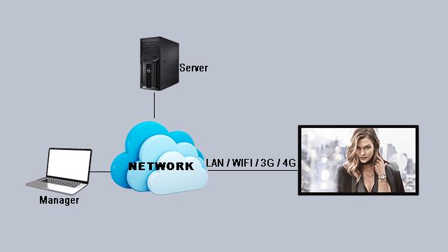 Web-based Digital Signage Solution