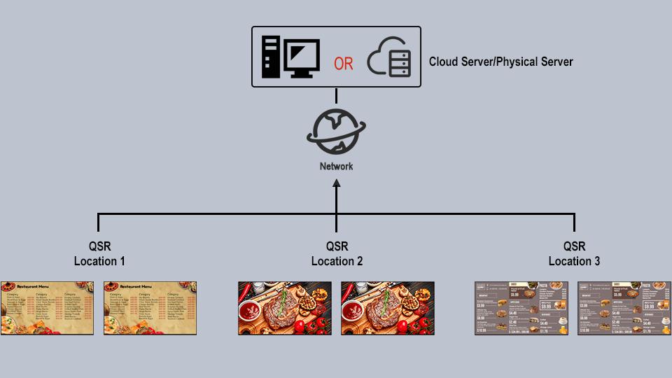 DMB for multi-location QSR