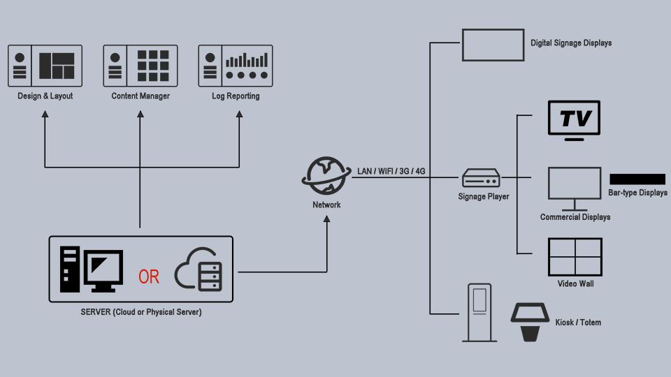 Web-based Digital Signage Systems