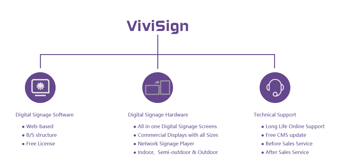 What's included in Digital Signage Solution
